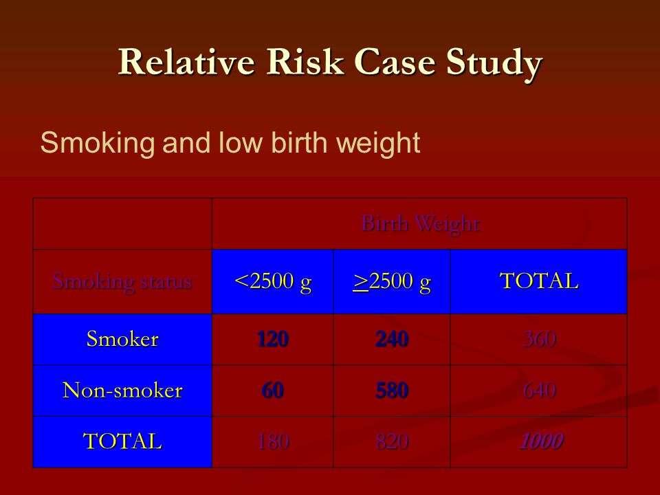 Relative Risk Case Study Birth Weight Smoking status <2500 g >2500 g TOTAL Smoker120240360 Non-smoker60580640 TOTAL1808201000 Smoking and low birth we