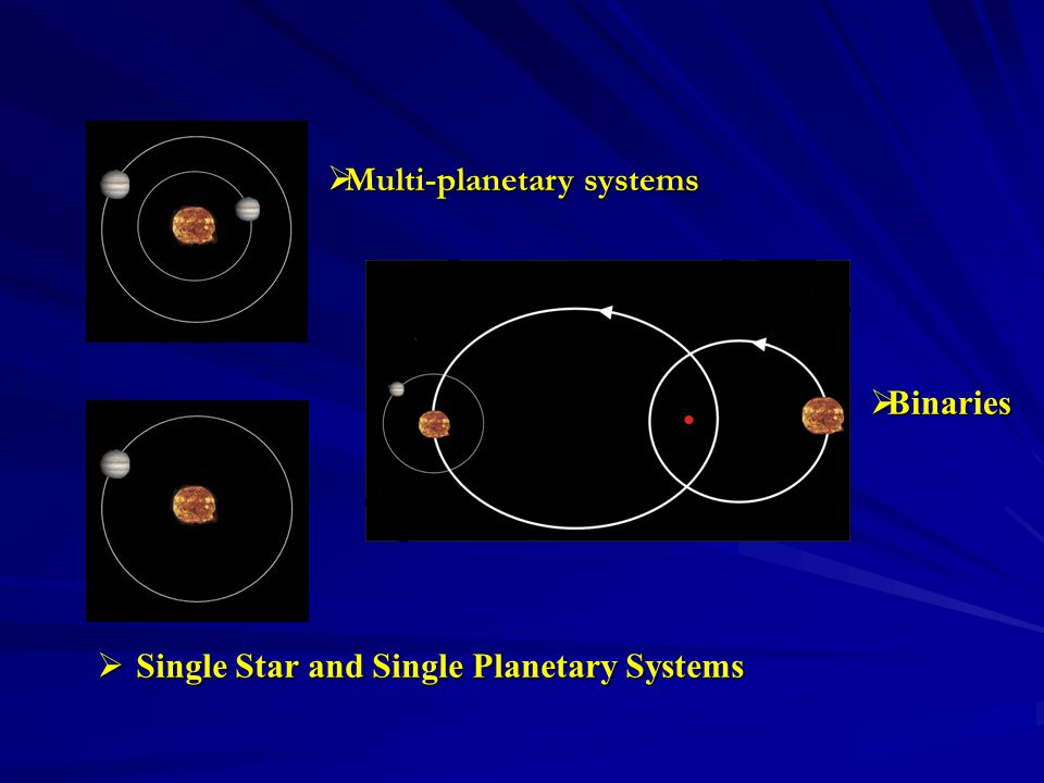  Binaries  Single Star and Single Planetary Systems  Multi-planetary systems