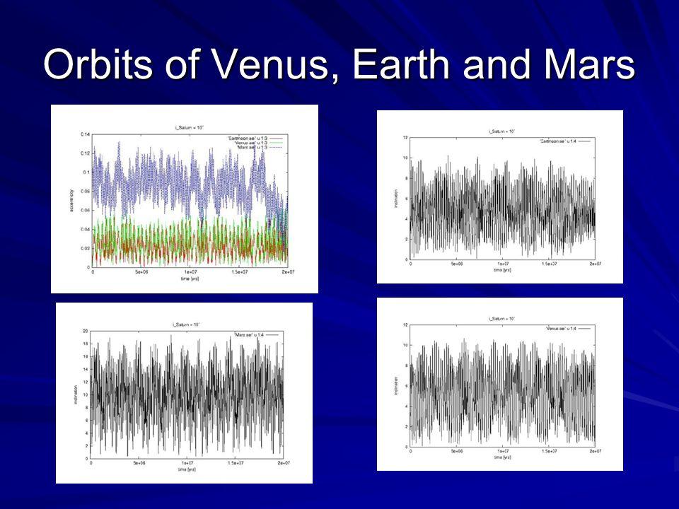 Orbits of Venus, Earth and Mars