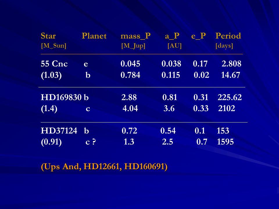 Sun-Jupiter-Saturn-Uranus Influence on an Earth-like planet at 1 AU
