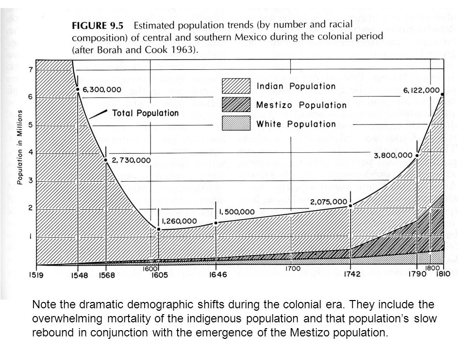 Note the dramatic demographic shifts during the colonial era.