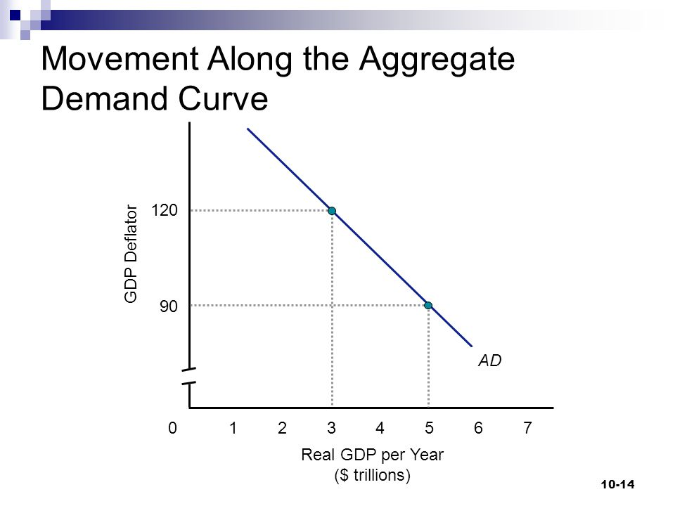 10-14 Real GDP per Year ($ trillions) GDP Deflator 340 120 12675 90 AD Movement Along the Aggregate Demand Curve