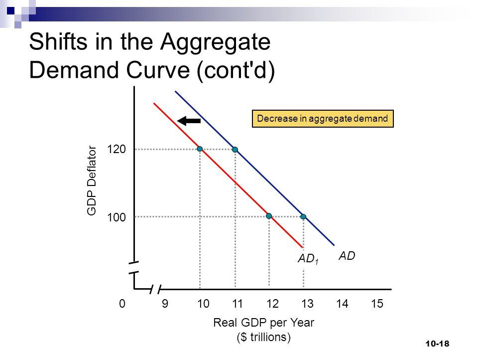 10-18 Real GDP per Year ($ trillions) GDP Deflator 11120 120 910141513 100 AD Decrease in aggregate demand AD 1