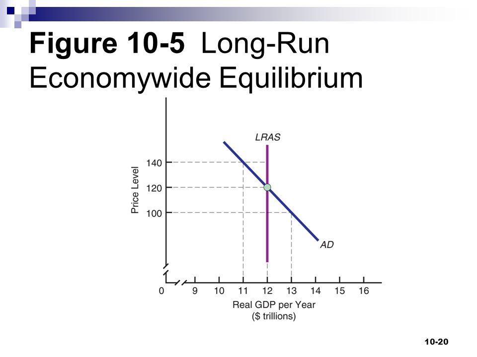 Figure 10-5 Long-Run Economywide Equilibrium 10-20