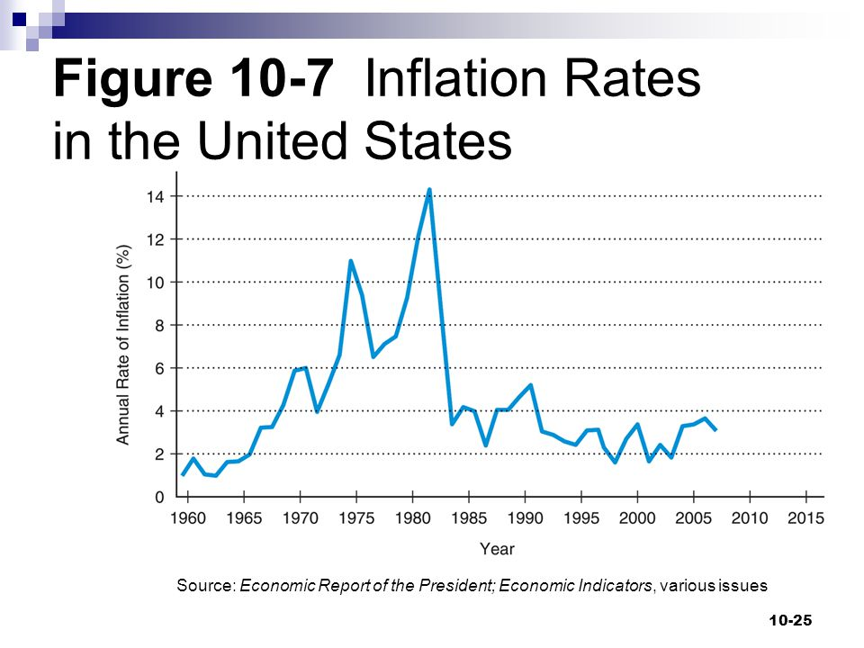 Figure 10-7 Inflation Rates in the United States 10-25 Source: Economic Report of the President; Economic Indicators, various issues