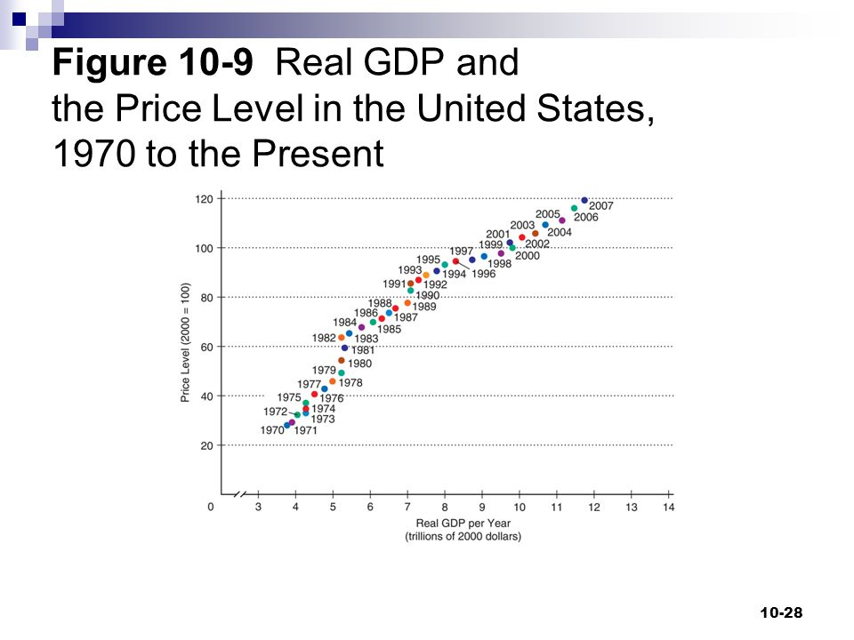 Figure 10-9 Real GDP and the Price Level in the United States, 1970 to the Present 10-28