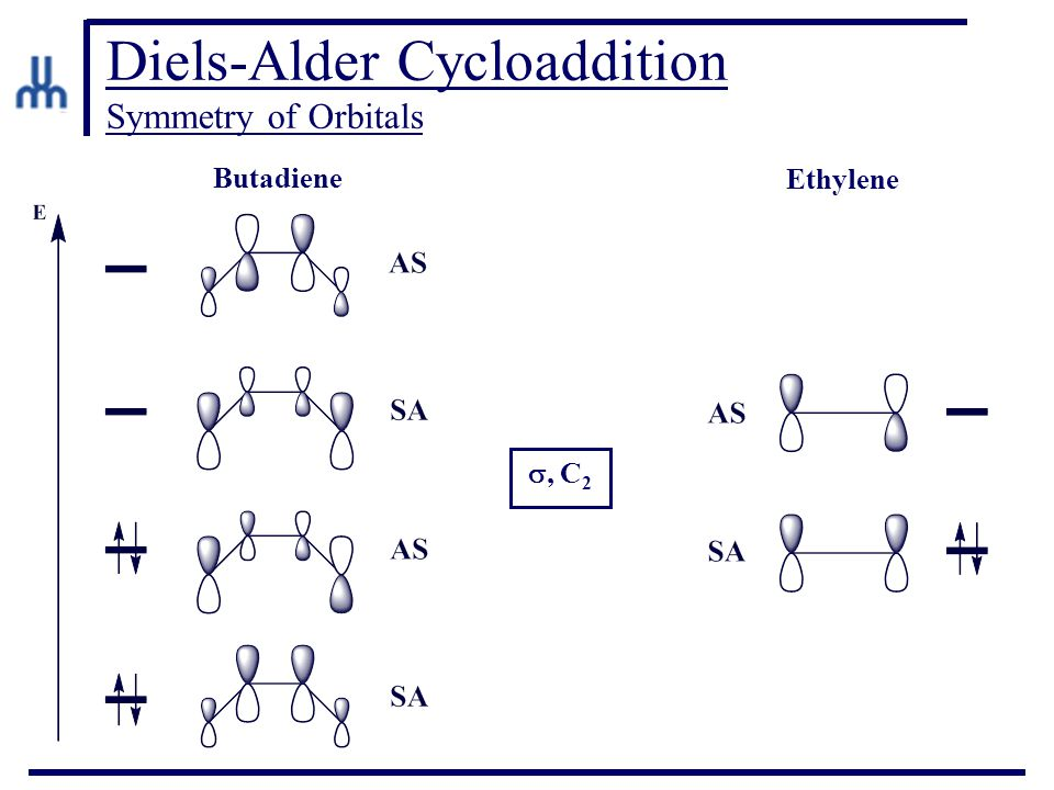 Diels-Alder Cycloaddition Symmetry of Orbitals Butadiene Ethylene , C 2