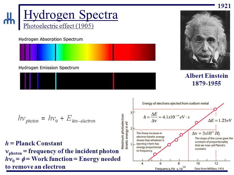 Hydrogen Spectra Photoelectric effect (1905) Albert Einstein 1879-1955 h = Planck Constant photon = frequency of the incident photon h 0 =  = Work function = Energy needed to remove an electron 1921