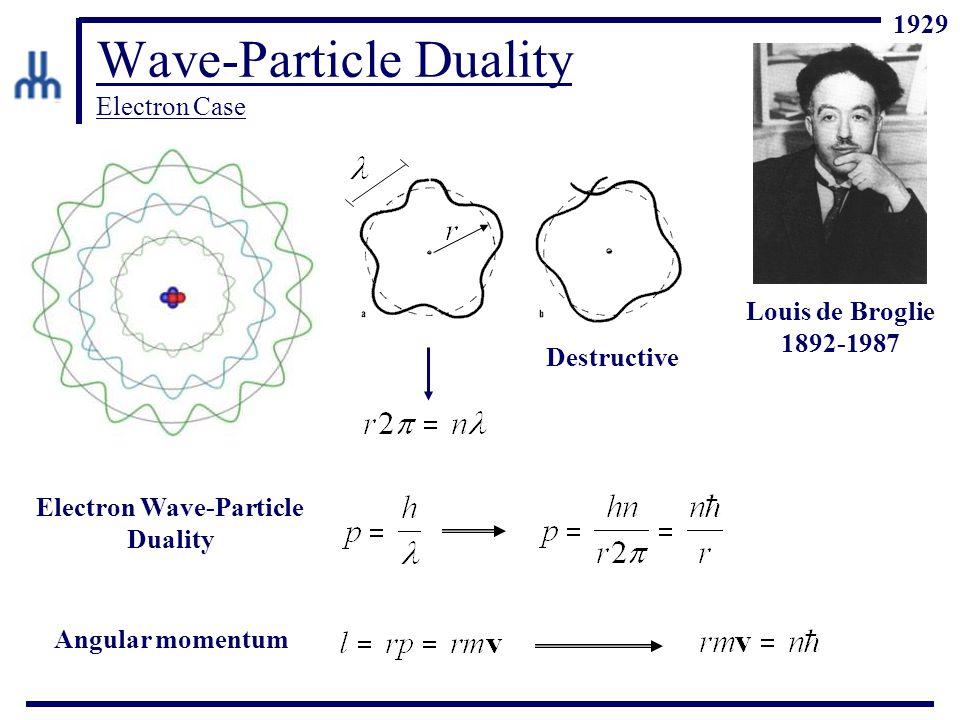Wave-Particle Duality Electron Case Louis de Broglie 1892-1987 Destructive Electron Wave-Particle Duality Angular momentum 1929