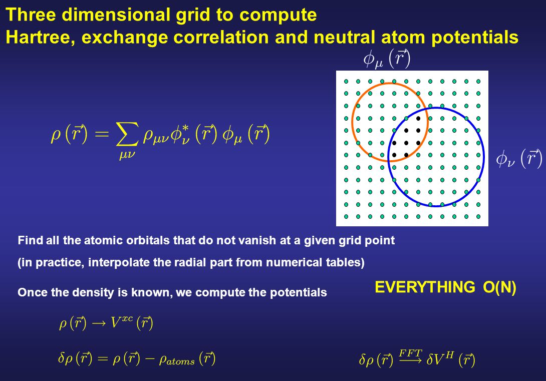 Three dimensional grid to compute Hartree, exchange correlation and neutral atom potentials Find all the atomic orbitals that do not vanish at a given