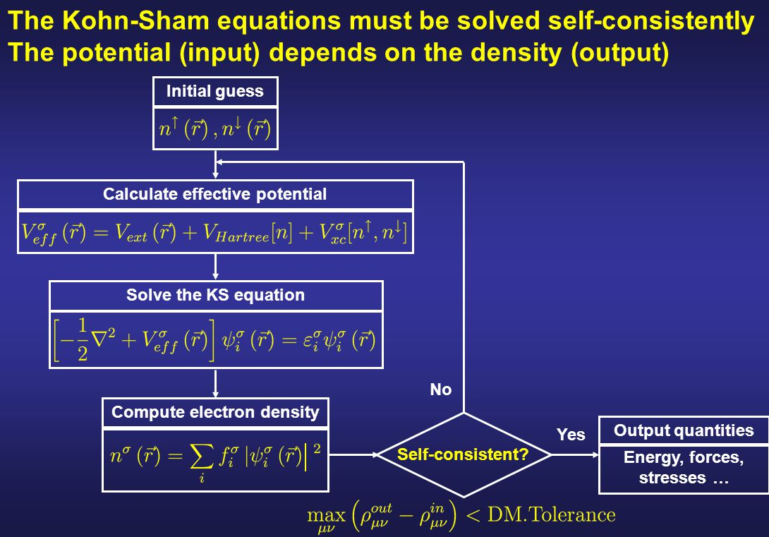 The Kohn-Sham equations must be solved self-consistently The potential (input) depends on the density (output) Initial guess Calculate effective poten