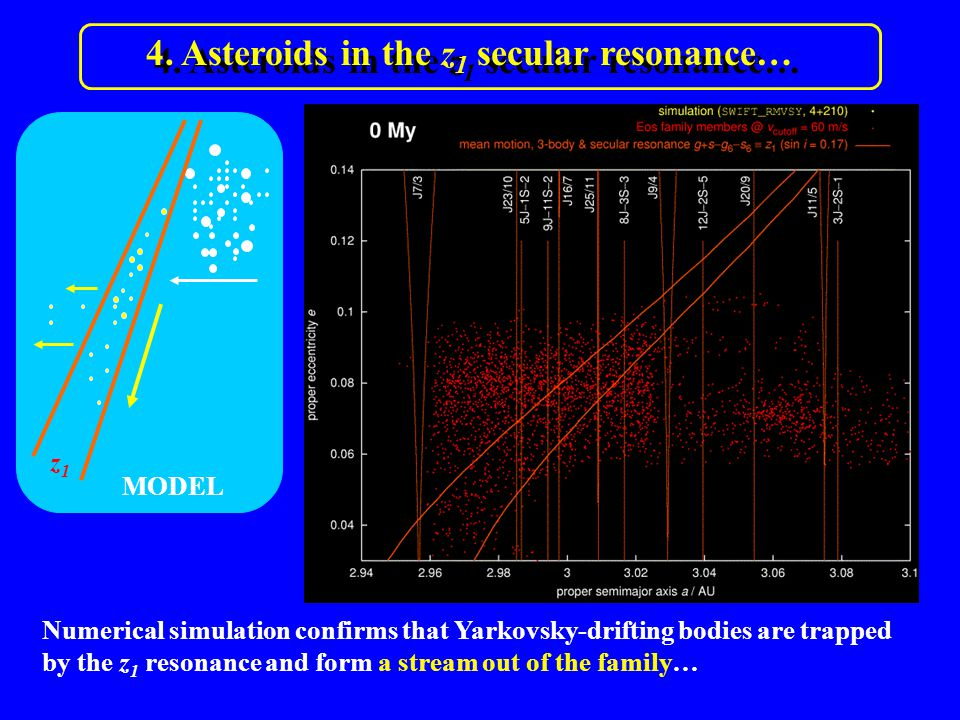 4. Asteroids in the z 1 secular resonance… Numerical simulation confirms that Yarkovsky-drifting bodies are trapped by the z 1 resonance and form a st