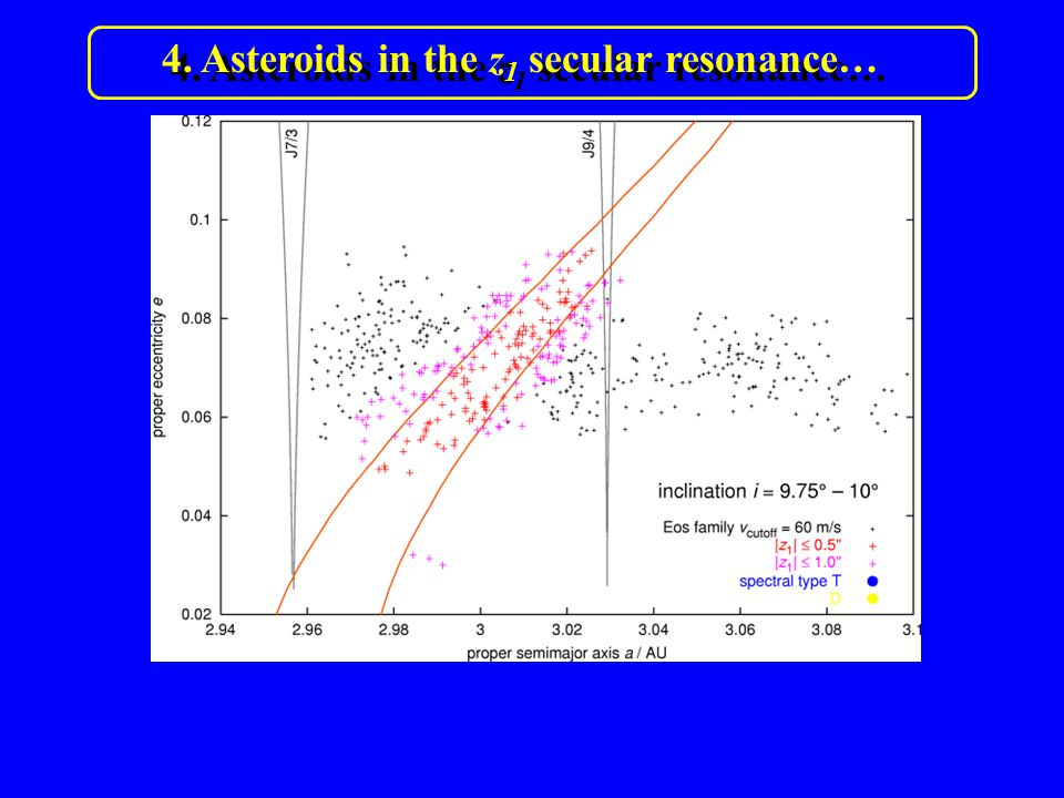4. Asteroids in the z 1 secular resonance…