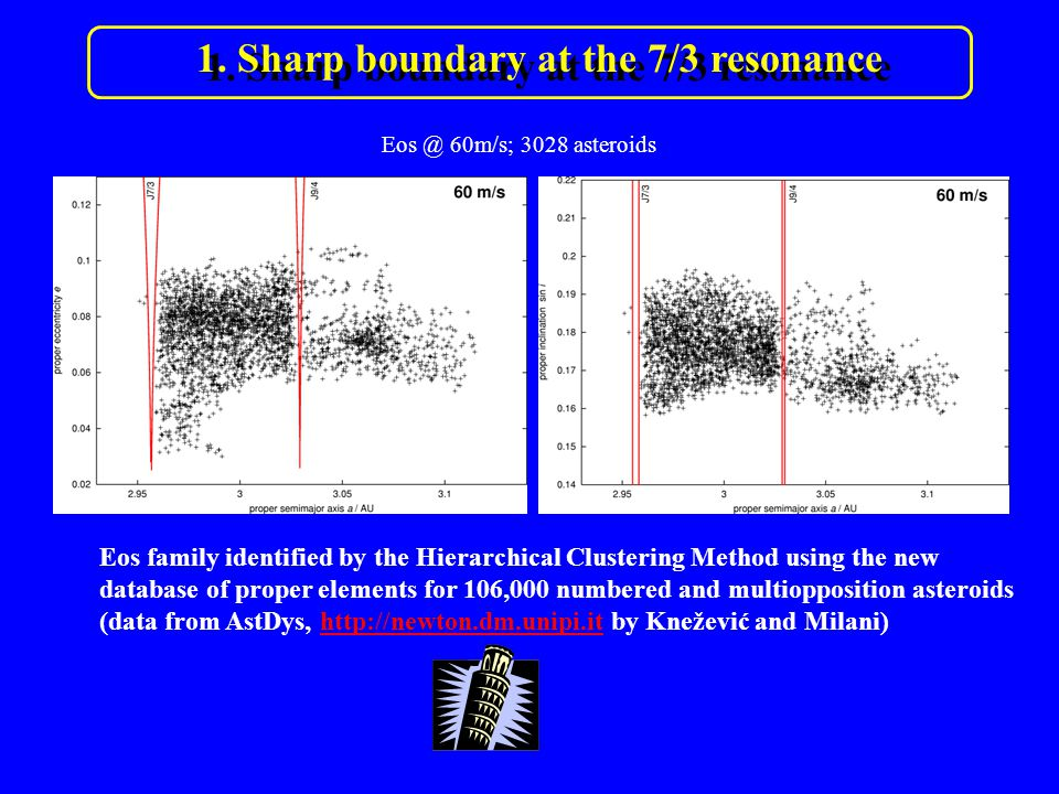4. Asteroids in the z 1 secular resonance… Observations: A. Rivkin