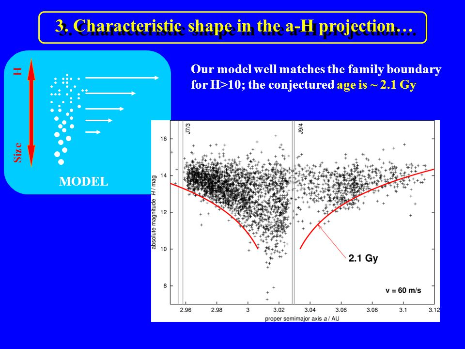 3. Characteristic shape in the a-H projection… Size H Our model well matches the family boundary for H>10; the conjectured age is ~ 2.1 Gy MODEL