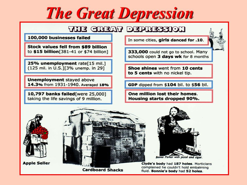 The Great Depression [continued]