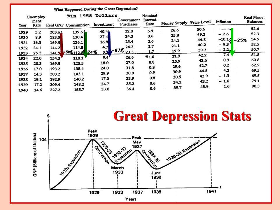 Great Depression Stats
