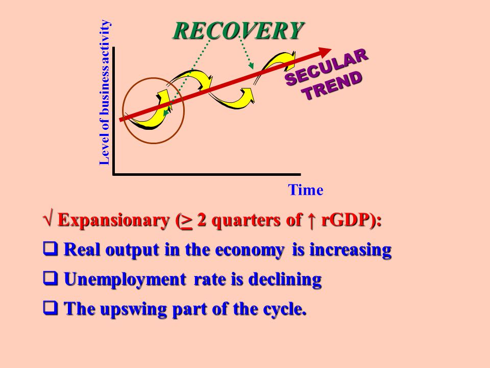Peak Trough One cycle Recovery Real GDP per year Recession Time Peak Business Cycle-one cycle through 4 phases