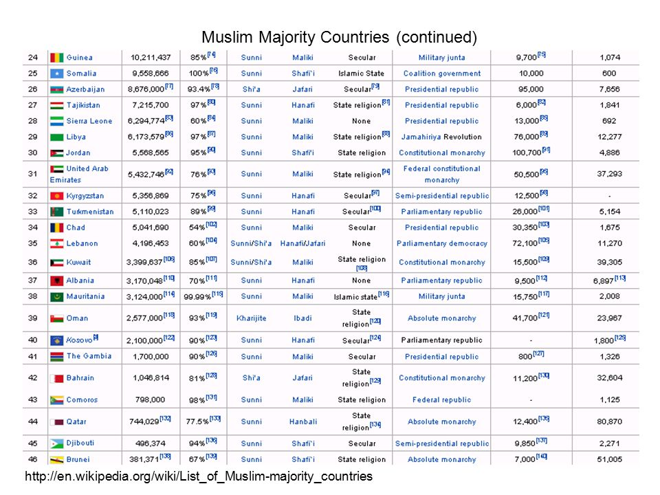 Freedom in the World 2011 Table of Muslim-Majority Countries Freedom House 2011 PR and CL stand for political rights and civil liberties, respectively; 1 represents the most free and 7 the least free rating.