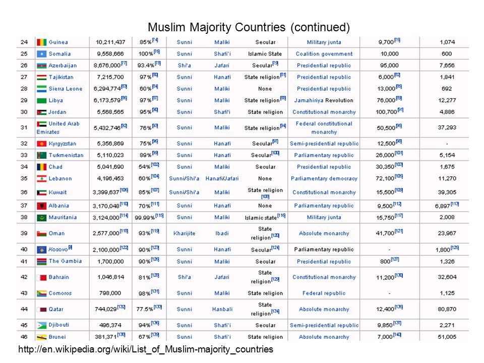 Muslim Majority Countries (continued) http://en.wikipedia.org/wiki/List_of_Muslim-majority_countries