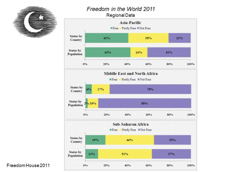 Freedom in the World 2011 Regional Data Freedom House 2011