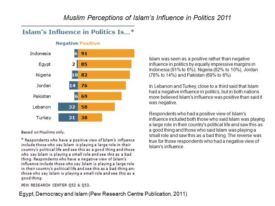 Muslim Perceptions of Islam's Influence in Politics 2011 Egypt, Democracy and Islam (Pew Research Centre Publication, 2011) Islam was seen as a positive rather than negative influence in politics by equally impressive margins in Indonesia (91% to 6%), Nigeria (82% to 10%), Jordan (76% to 14%) and Pakistan (69% to 6%).