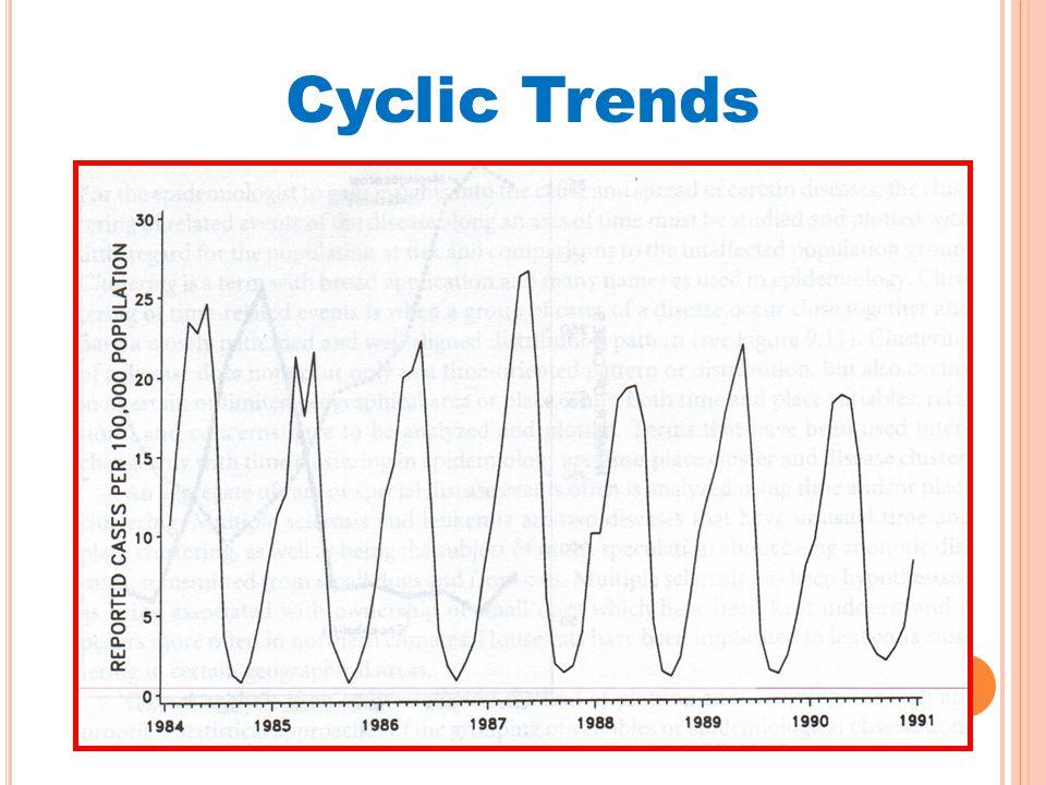 Cyclic Trends