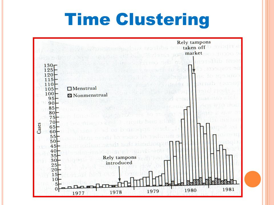 Time Clustering