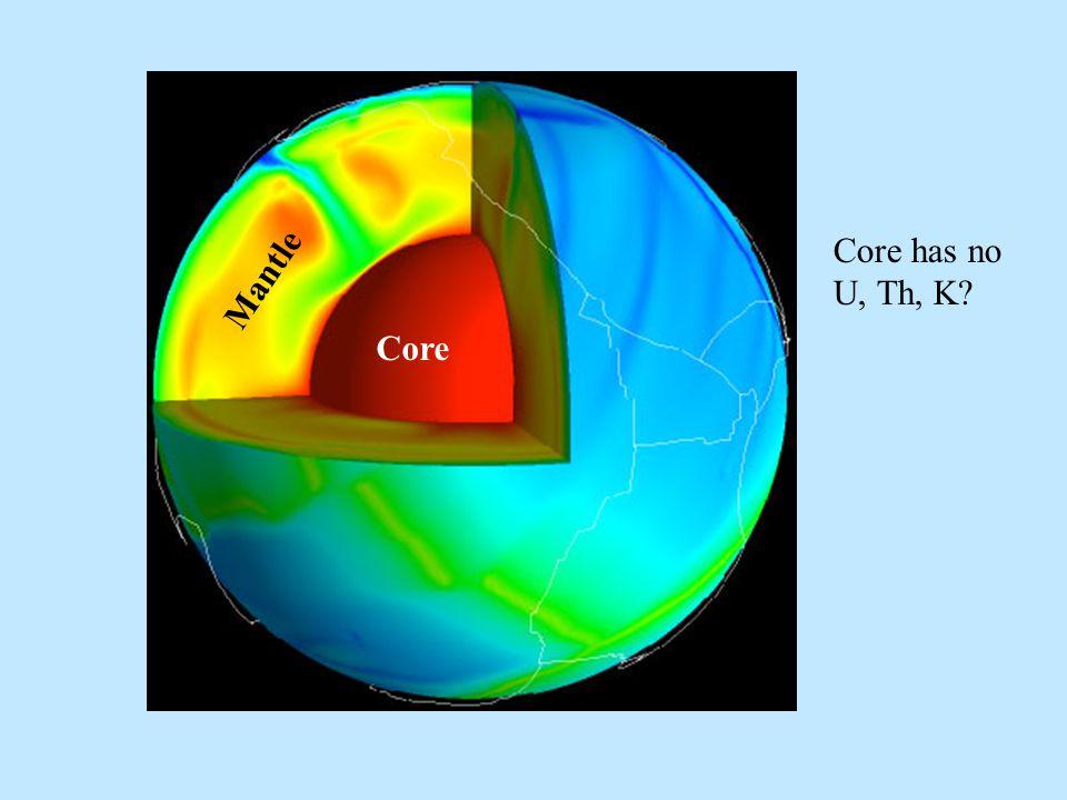 Core Mantle Core has no U, Th, K