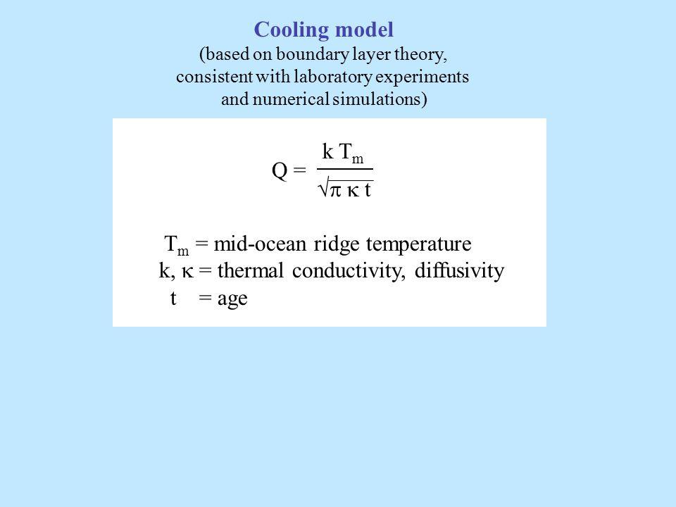  (Q)  (Q) N WORLD All values 79.7 162 14123 Continental Heat Flow