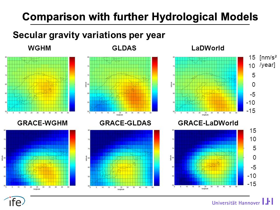 Comparison with further Hydrological Models WGHMGLDASLaDWorld GRACE-WGHM GRACE-LaDWorldGRACE-GLDAS [nm/s² /year] -15 0 15 5 10 -5 -10 -15 0 15 5 10 -5 -10 Secular gravity variations per year