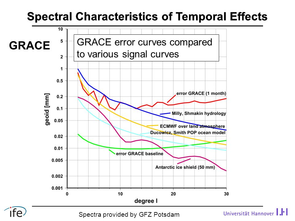 Spectral Characteristics of Temporal Effects GRACE error curves compared to various signal curves Spectra provided by GFZ Potsdam GRACE
