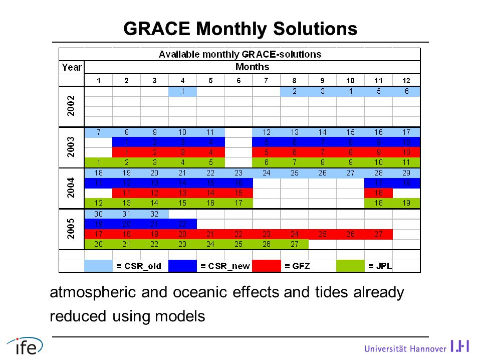 GRACE Monthly Solutions atmospheric and oceanic effects and tides already reduced using models