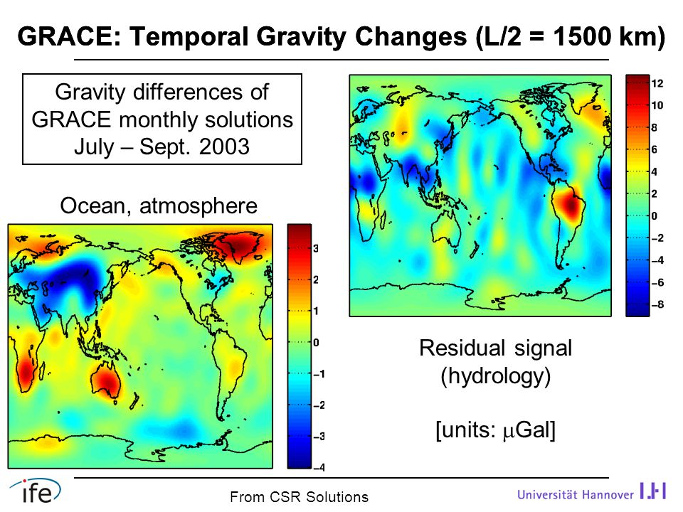GRACE: Temporal Gravity Changes (L/2 = 1500 km) Residual signal (hydrology) [units:  Gal] Ocean, atmosphere Gravity differences of GRACE monthly solutions July – Sept.