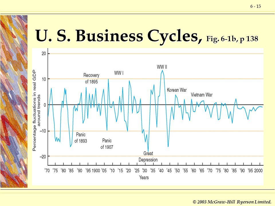 6 - 15 © 2003 McGraw-Hill Ryerson Limited. U. S. Business Cycles, Fig. 6-1b, p 138