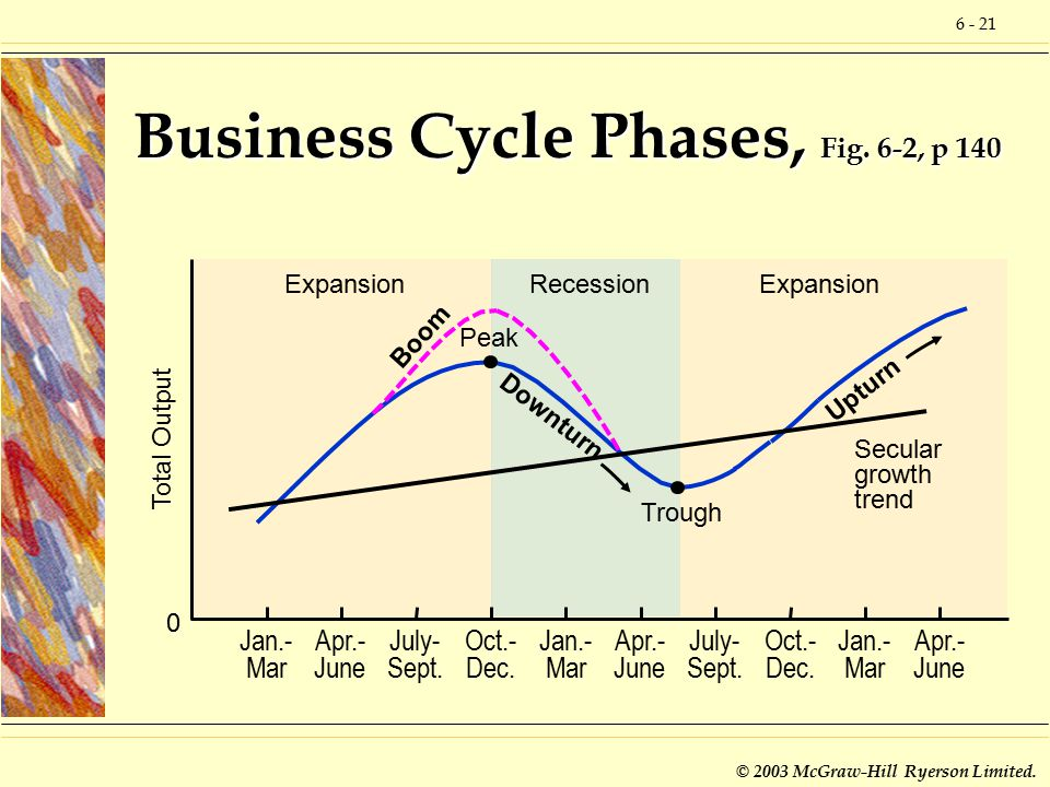 6 - 21 © 2003 McGraw-Hill Ryerson Limited. Expansion Recession Business Cycle Phases, Fig.