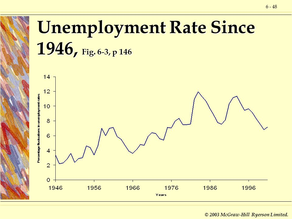 6 - 48 © 2003 McGraw-Hill Ryerson Limited. Unemployment Rate Since 1946, Fig. 6-3, p 146