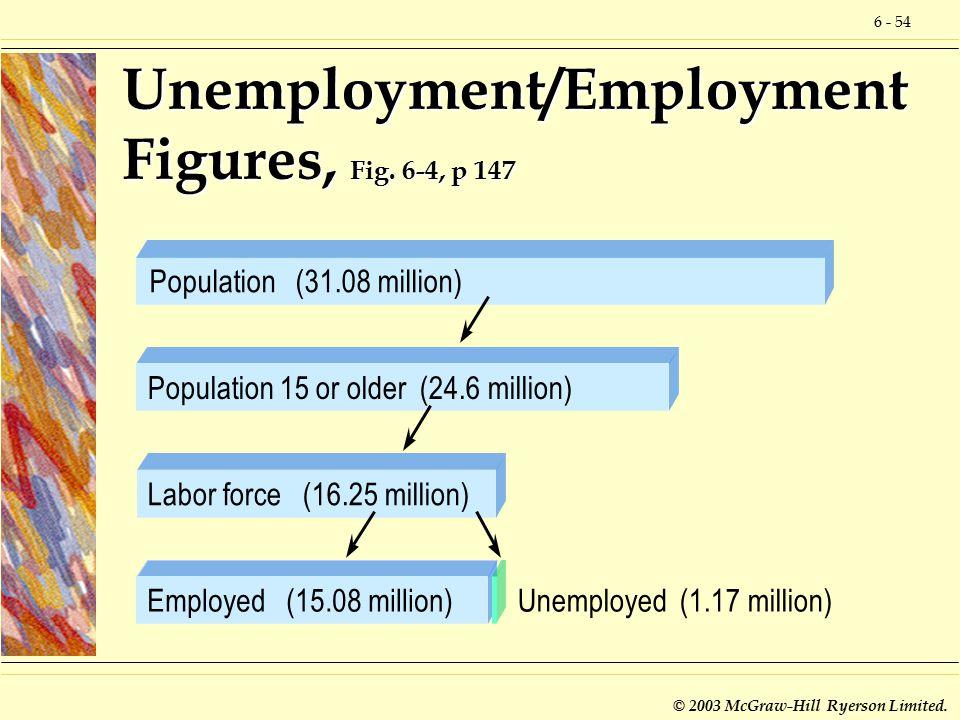 6 - 54 © 2003 McGraw-Hill Ryerson Limited. Unemployment/Employment Figures, Fig. 6-4, p 147 Population (31.08 million)Population 15 or older (24.6 mil
