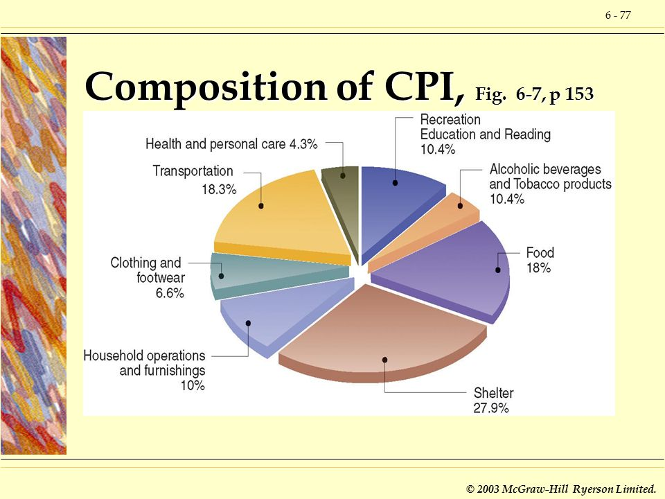 6 - 77 © 2003 McGraw-Hill Ryerson Limited. Composition of CPI, Fig. 6-7, p 153