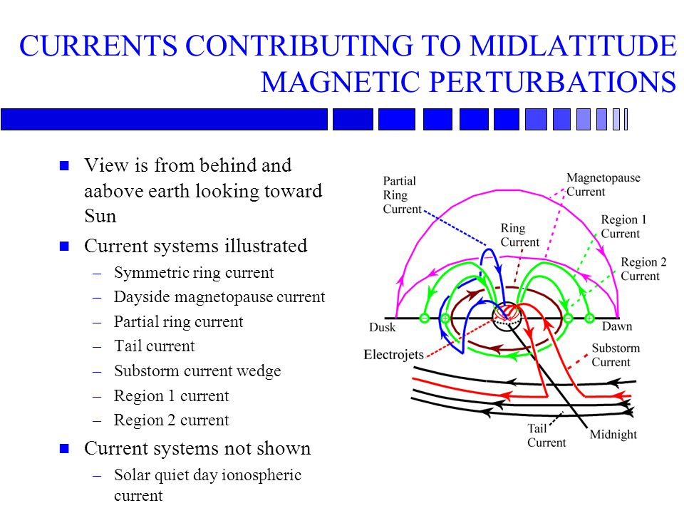 CURRENTS CONTRIBUTING TO MIDLATITUDE MAGNETIC PERTURBATIONS n View is from behind and aabove earth looking toward Sun n Current systems illustrated –S