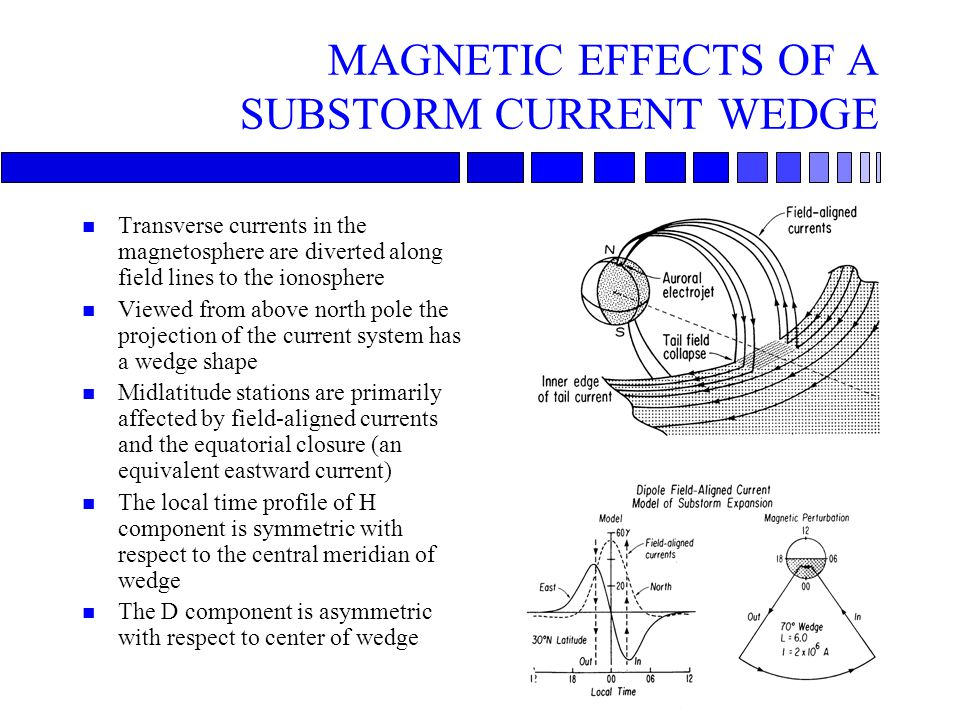 MAGNETIC EFFECTS OF A SUBSTORM CURRENT WEDGE n Transverse currents in the magnetosphere are diverted along field lines to the ionosphere n Viewed from above north pole the projection of the current system has a wedge shape n Midlatitude stations are primarily affected by field-aligned currents and the equatorial closure (an equivalent eastward current) n The local time profile of H component is symmetric with respect to the central meridian of wedge n The D component is asymmetric with respect to center of wedge