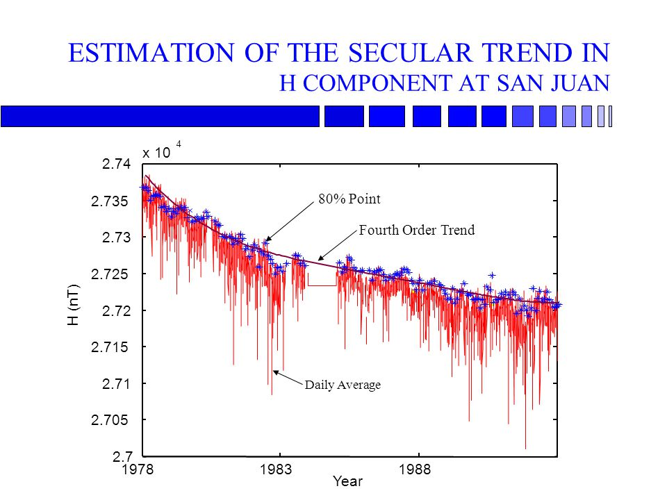 ESTIMATION OF THE SECULAR TREND IN H COMPONENT AT SAN JUAN 197819831988 2.7 2.705 2.71 2.715 2.72 2.725 2.73 2.735 2.74 x 10 4 Year H (nT) Fourth Orde
