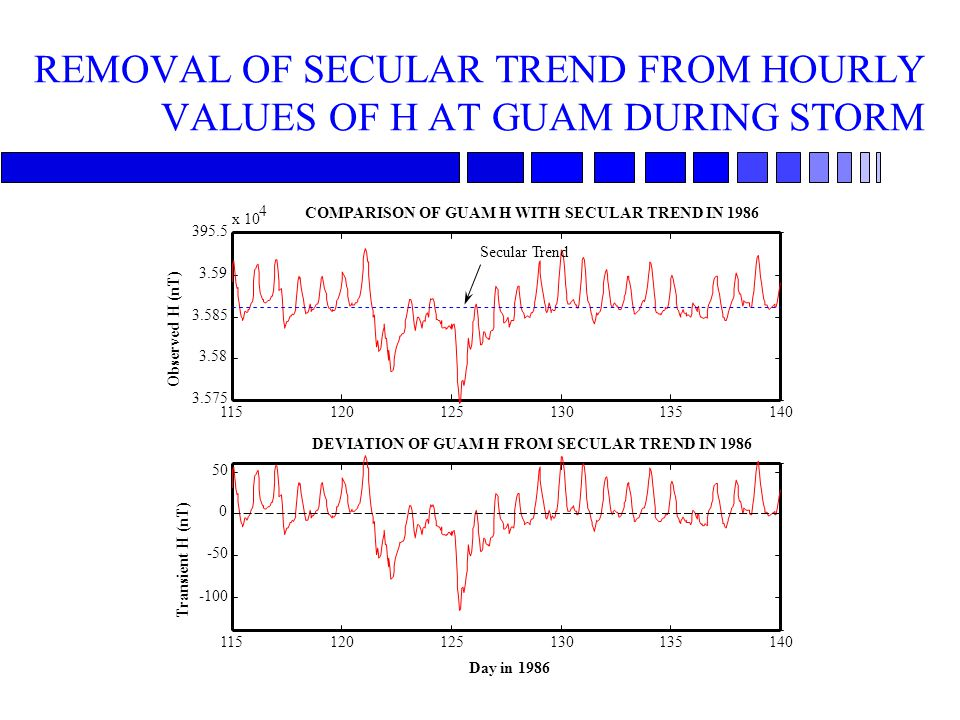 REMOVAL OF SECULAR TREND FROM HOURLY VALUES OF H AT GUAM DURING STORM 115120125130135140 3.575 3.58 3.585 3.59 395.5 x 10 4 Observed H (nT) COMPARISON OF GUAM H WITH SECULAR TREND IN 1986 115120125130135140 -100 -50 0 50 Day in 1986 Transient H (nT) DEVIATION OF GUAM H FROM SECULAR TREND IN 1986 Secular Trend