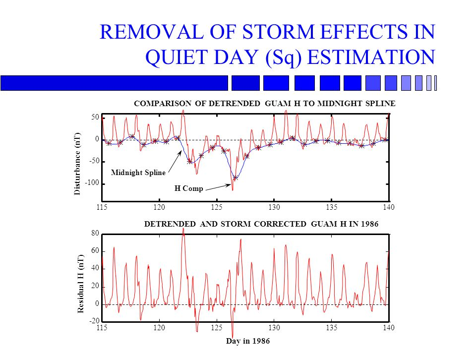 REMOVAL OF STORM EFFECTS IN QUIET DAY (Sq) ESTIMATION Day in 1986 115120125130135140 -100 -50 0 50 Disturbance (nT) COMPARISON OF DETRENDED GUAM H TO