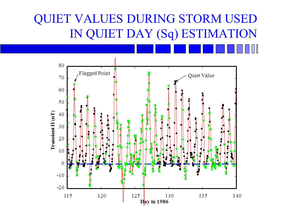 QUIET VALUES DURING STORM USED IN QUIET DAY (Sq) ESTIMATION 115120125130135140 -20 -10 0 10 20 30 40 50 60 70 80 Day in 1986 Transient H (nT) Flagged Point Quiet Value