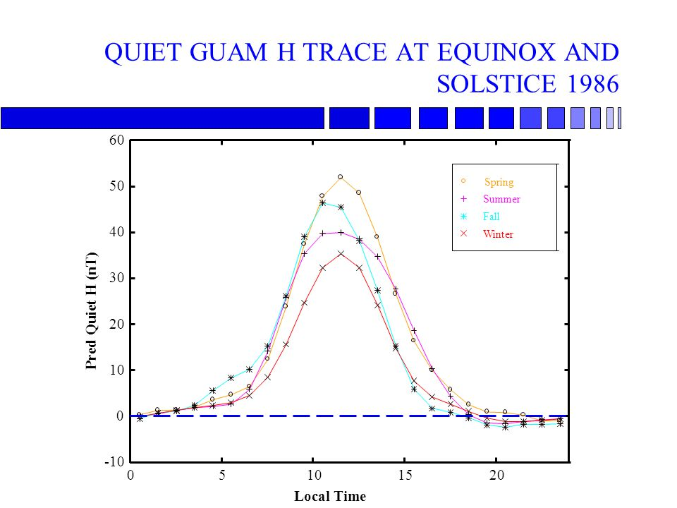QUIET GUAM H TRACE AT EQUINOX AND SOLSTICE 1986