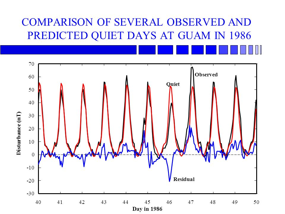 COMPARISON OF SEVERAL OBSERVED AND PREDICTED QUIET DAYS AT GUAM IN 1986 4041424344454647484950 -30 -20 -10 0 10 20 30 40 50 60 70 Day in 1986 Disturba