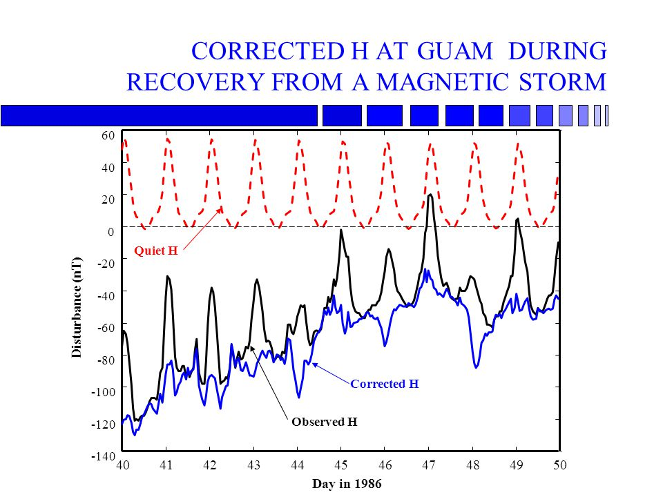 CORRECTED H AT GUAM DURING RECOVERY FROM A MAGNETIC STORM 4041424344454647484950 -140 -120 -100 -80 -60 -40 -20 0 20 40 60 Day in 1986 Disturbance (nT) Quiet H Observed H Corrected H