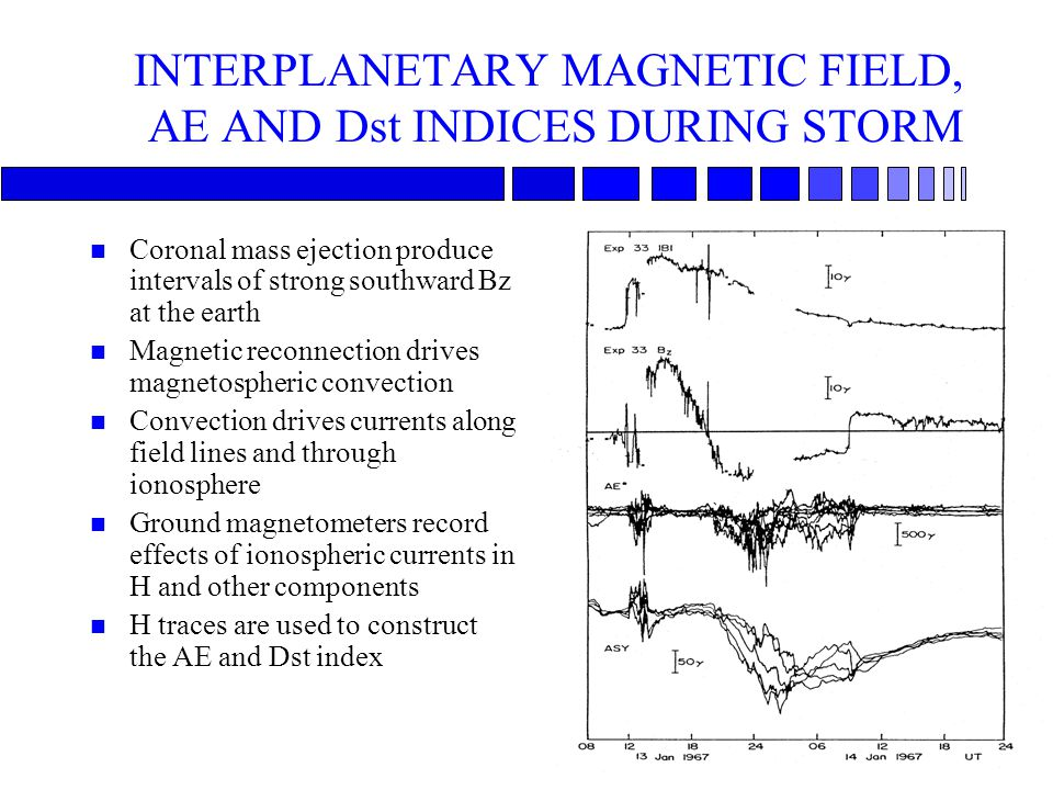 INTERPLANETARY MAGNETIC FIELD, AE AND Dst INDICES DURING STORM n Coronal mass ejection produce intervals of strong southward Bz at the earth n Magneti