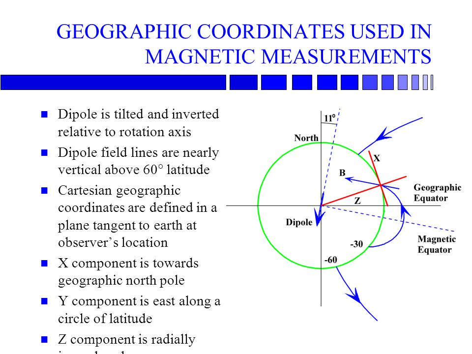 GEOGRAPHIC COORDINATES USED IN MAGNETIC MEASUREMENTS n Dipole is tilted and inverted relative to rotation axis n Dipole field lines are nearly vertical above 60  latitude n Cartesian geographic coordinates are defined in a plane tangent to earth at observer's location n X component is towards geographic north pole n Y component is east along a circle of latitude n Z component is radially inward or down